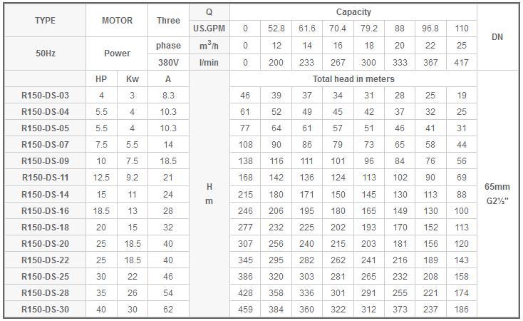 Máy bơm nước Mastra R150-DS bảng thông số kỹ thuật