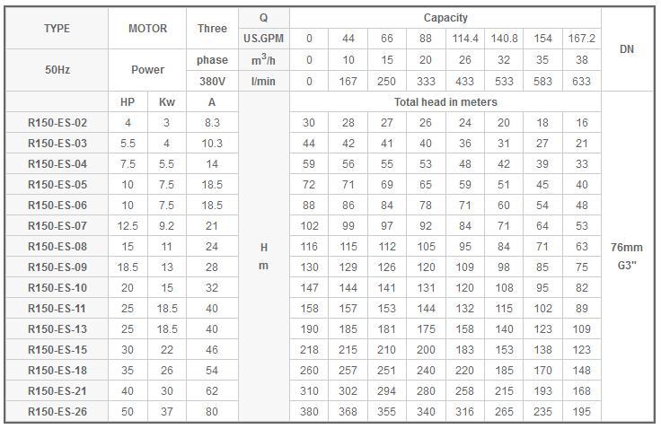 Máy bơm nước Mastra R150-ES bảng thông số kỹ thuật