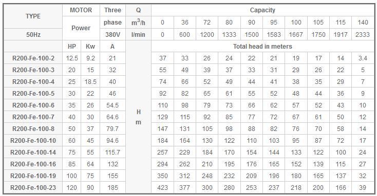 Máy bơm nước Mastra R200-FE-100 bảng thông số kỹ thuật