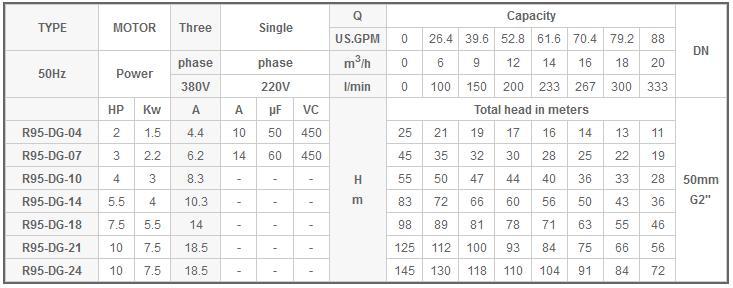 Máy bơm nước Mastra R95-DG bảng thông số kỹ thuật