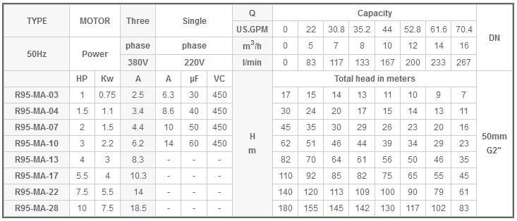 Máy bơm nước Mastra R95-MA bảng thông số kỹ thuật