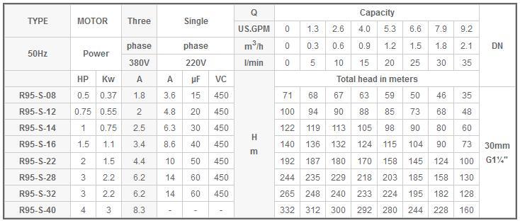 Máy bơm nước Mastra R95-S bảng thông số kỹ thuật