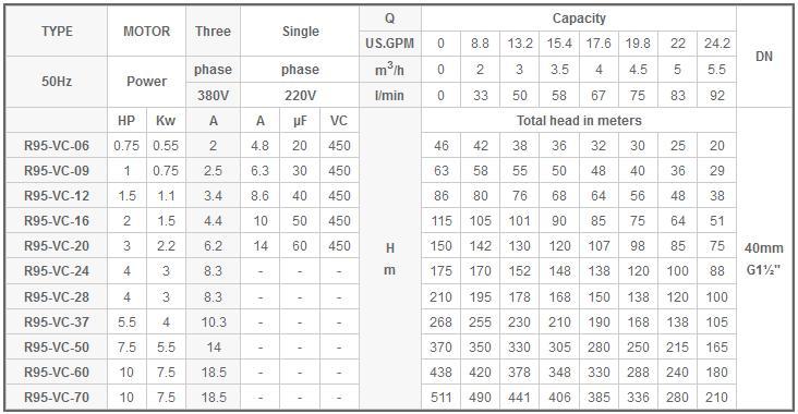 Máy bơm nước Mastra R95-VC bảng thông số kỹ thuật