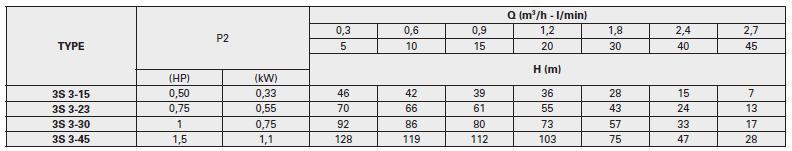 Máy bơm nước Pentax 3S bảng thông số kỹ thuật
