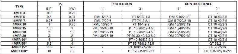 Máy bơm nước Pentax 4MFR bảng thông số kỹ thuật