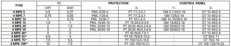 Máy bơm nước Pentax 4MPE bảng thông số kỹ thuật
