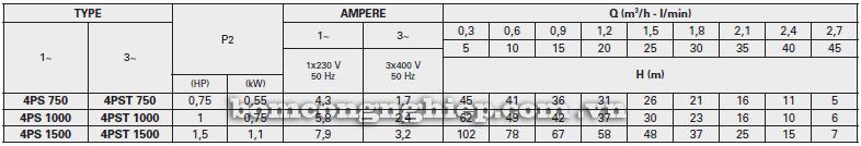 Máy bơm nước Pentax 4PS bảng thông số kỹ thuật