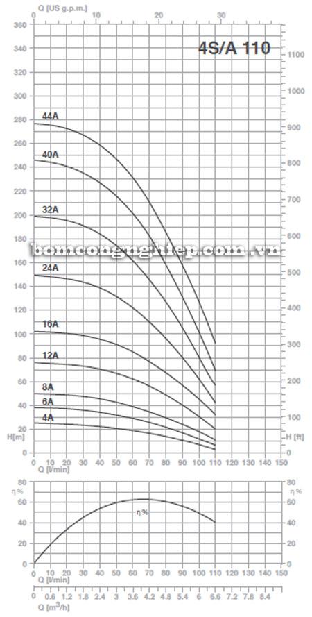 Máy bơm nước Pentax 4S-A110 biểu đồ hoạt động