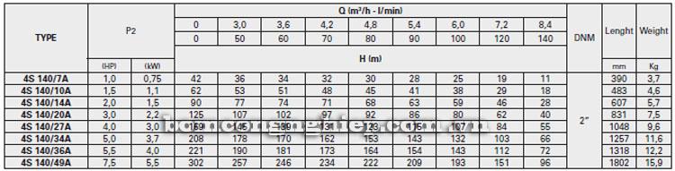Máy bơm nước Pentax 4S-A140 bảng thông số kỹ thuật