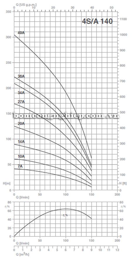 Máy bơm nước Pentax 4S-A140 biểu đồ hoạt động