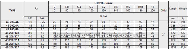 Máy bơm nước Pentax 4S-A200 bảng thông số kỹ thuật