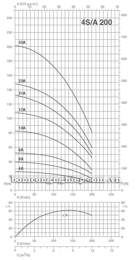 Máy bơm nước Pentax 4S-A200 biểu đồ hoạt động