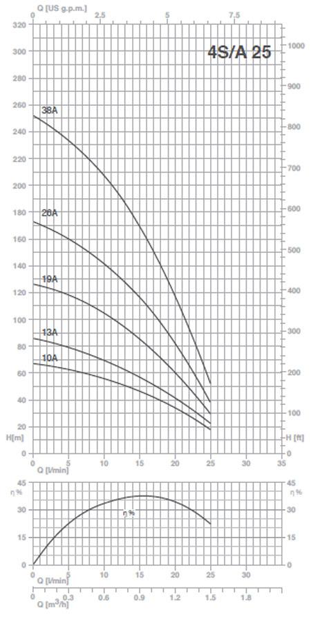 Máy bơm nước Pentax 4S24 Máy bơm nước Pentax 4S14 Máy bơm nước Pentax 4S14 biểu đồ thông số hoạt động