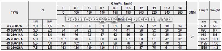 Máy bơm nước Pentax 4S-A260 bảng thông số kỹ thuật