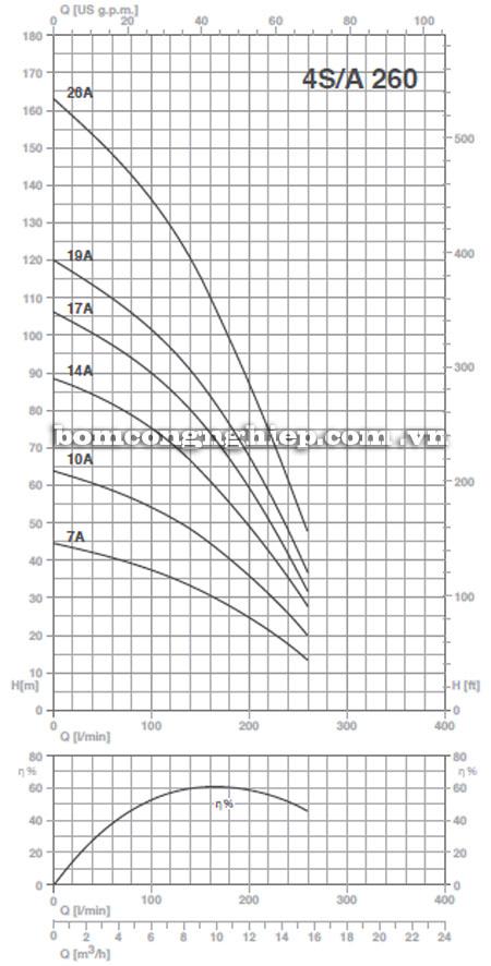 Máy bơm nước Pentax 4S-A260 biểu đồ hoạt động
