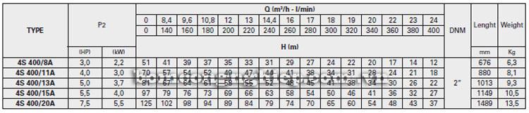 Máy bơm nước Pentax 4S-A400 bảng thông số kỹ thuật