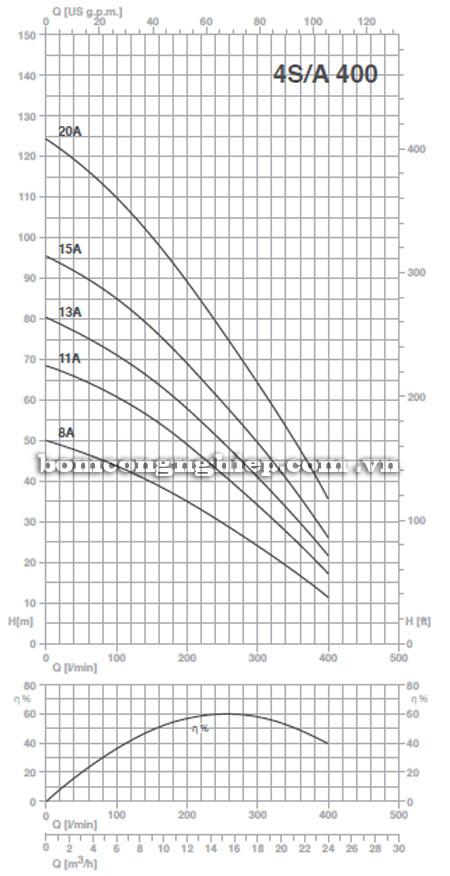 Máy bơm nước Pentax 4S-A400 biểu đồ hoạt động