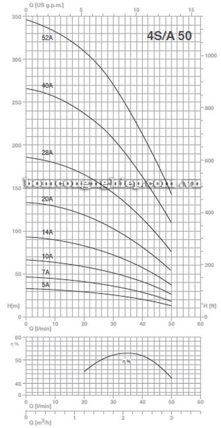 Máy bơm nước Pentax 4S-A50 biểu đồ hoạt động