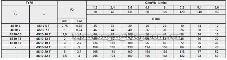 Máy bơm nước Pentax 4S10 bảng thông số kỹ thuật