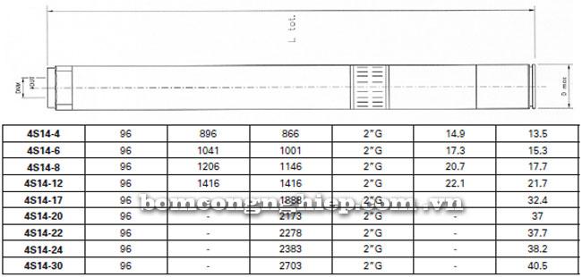 Máy bơm nước Pentax 4S14 bảng thông số kích thước