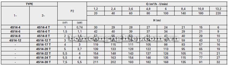Máy bơm nước Pentax 4S14 bảng thông số kỹ thuật