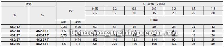 Máy bơm nước Pentax 4S2 bảng thông số kỹ thuật