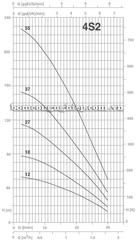 Máy bơm nước Pentax 4S2 biểu đồ hoạt động