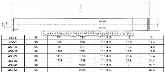Máy bơm nước Pentax 4S6 bảng thông số kích thước