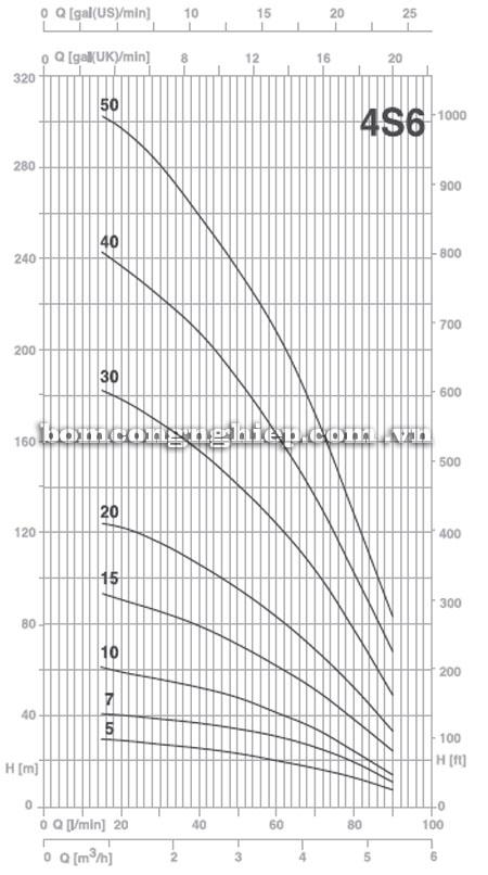 Máy bơm nước Pentax 4S6 biểu đồ hoạt động