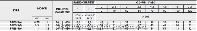 Máy bơm nước Pentax 5PES-5 bảng thông số kỹ thuật
