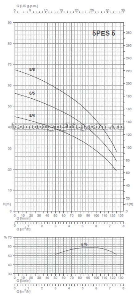 Máy bơm nước Pentax 5PES-5 biểu đồ hoạt động