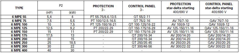 Máy bơm nước Pentax 6MPE bảng thông số kỹ thuật