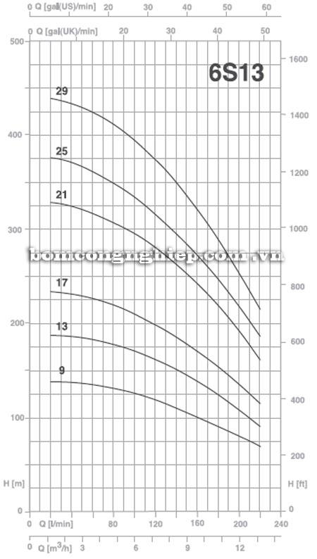 Máy bơm nước Pentax 6S-13 biểu đồ hoạt động