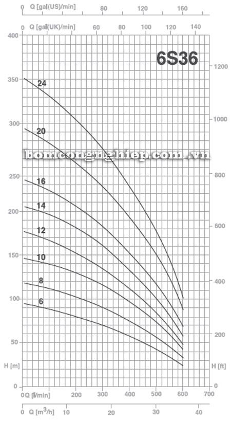 Máy bơm nước Pentax 6S-36 biểu đồ hoạt động