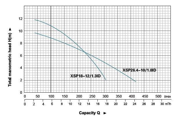 Máy bơm nước thải LEO XSP18-12-1-3ID biểu đồ hoạt động