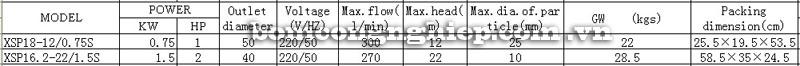 Máy bơm nước thải LEO XSP18-12 bảng thông số kỹ thuật