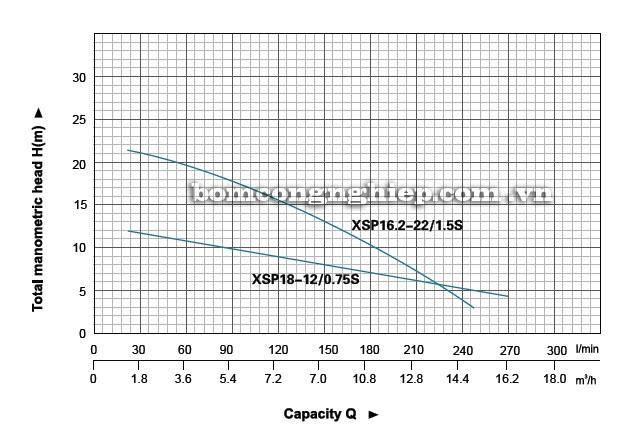 Máy bơm nước thải LEO XSP18-12 biểu đồ thông số hoạt động