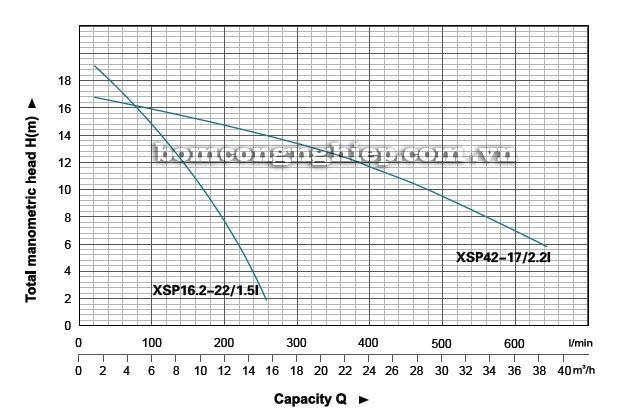 Máy bơm nước thải LEO XSP42-17 biểu đồ hoạt động