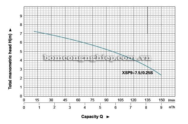 Máy bơm nước thải LEO XSP9 biểu đồ hoạt động