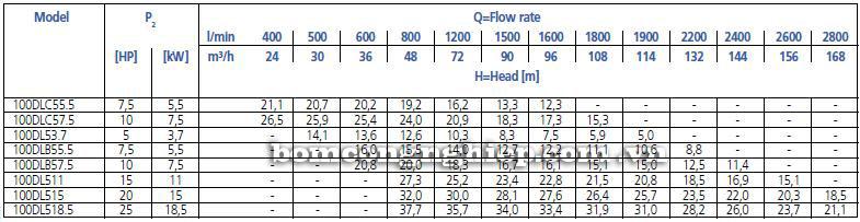 Máy bơm nước Ebara 100DL bảng thông số kỹ thuật