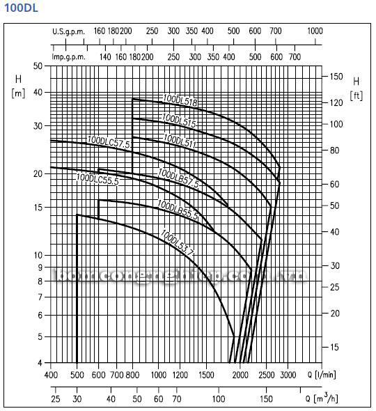 Máy bơm nước Ebara 100DL biểu đồ hoạt động