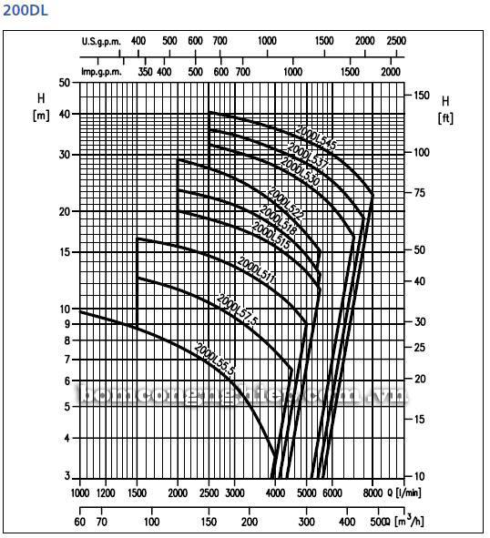 Máy bơm nước Ebara 200DL biểu đồ hoạt động
