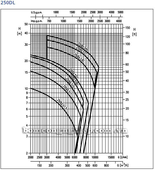 Máy bơm nước Ebara 250DL biểu đồ hoạt động