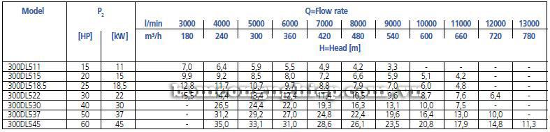 Máy bơm nước Ebara 300DL bảng thông số kỹ thuật