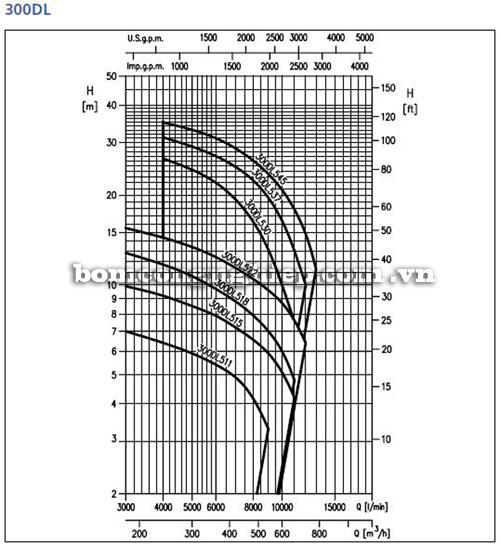 Máy bơm nước Ebara 300DL biểu đồ hoạt động