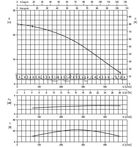 Máy bơm nước Ebara 40DSF5-150 biểu đồ thông số hoạt động