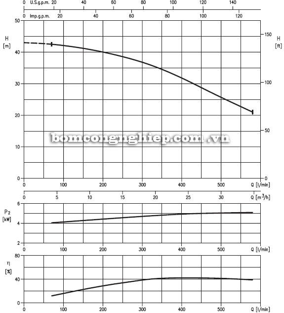 Máy bơm nước Ebara 40DSF5-192 biểu đồ hoạt động