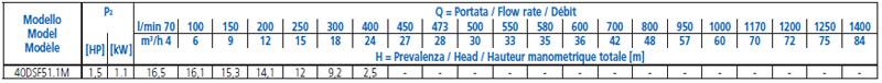 Máy bơm nước Ebara 40DSF5 bảng thông số kỹ thuật