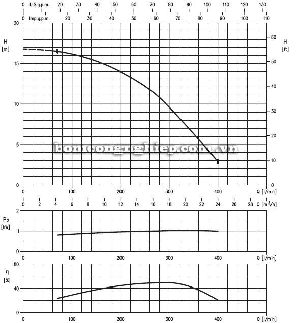 Máy bơm nước Ebara 40DSF5 biểu đồ hoạt động