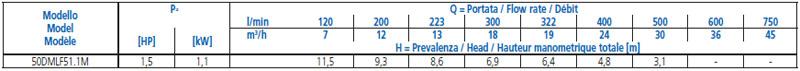 Máy bơm nước Ebara 50DMLF bảng chi tiết lưu lượng cột áp